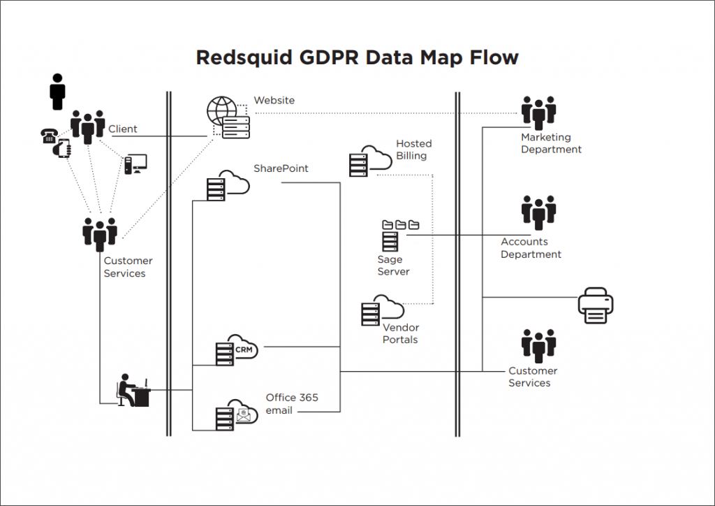 GDPR-Data-Map-Flow
