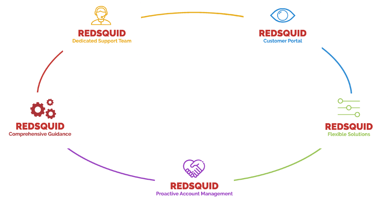 Redsquid-value