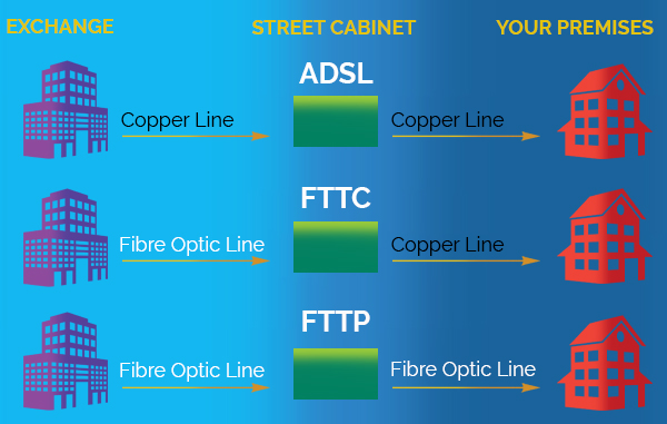 what-is-the-difference-between-fttc-and-fttp